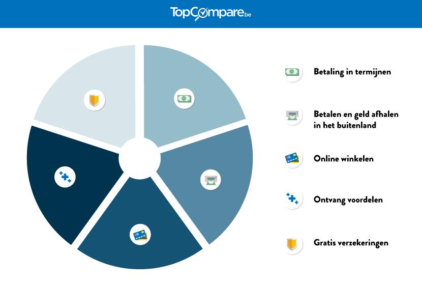 infographic kredietkaarten